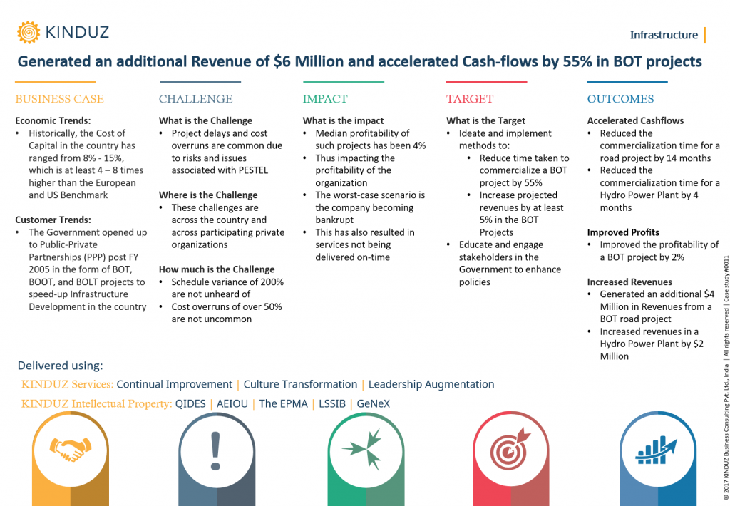 generated-an-additional-revenue-of-6-million-and-accelerated-cash-flows-by-55-in-bot-projects