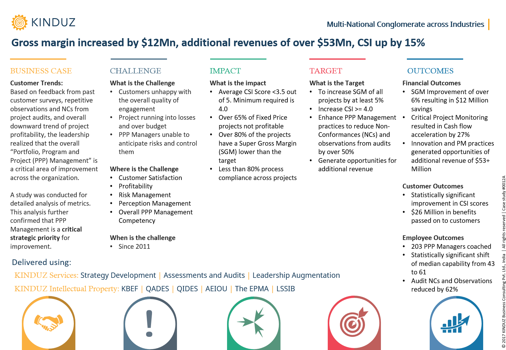 gross-margin-increased-by-12mn-additional-revenues-of-over-53mn-csi-up-by-15
