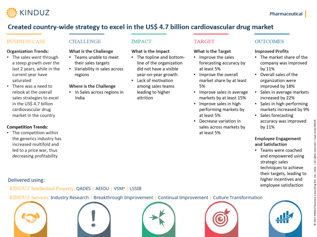 created-country-wide-strategy-to-excel-in-the-us-4.7-billion-cardiovascular-drug-market