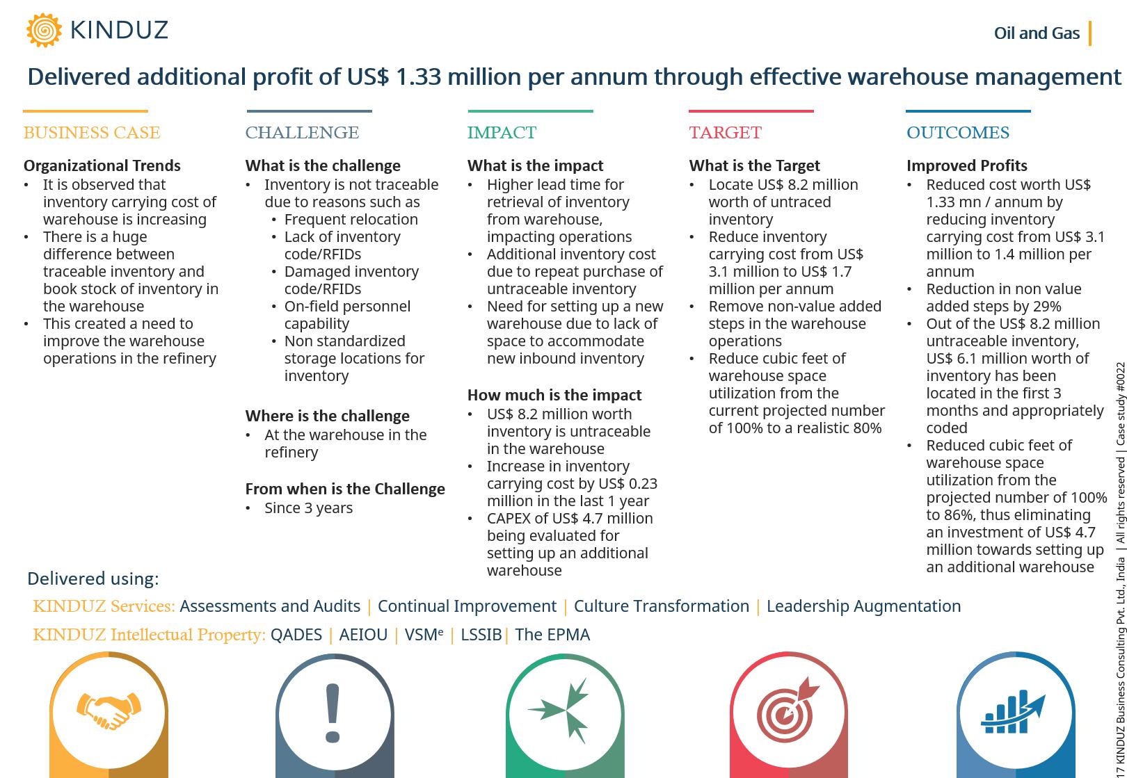 delivered-additional-profit-of-us-1.33-million-per-annum-through-effective-warehouse-management