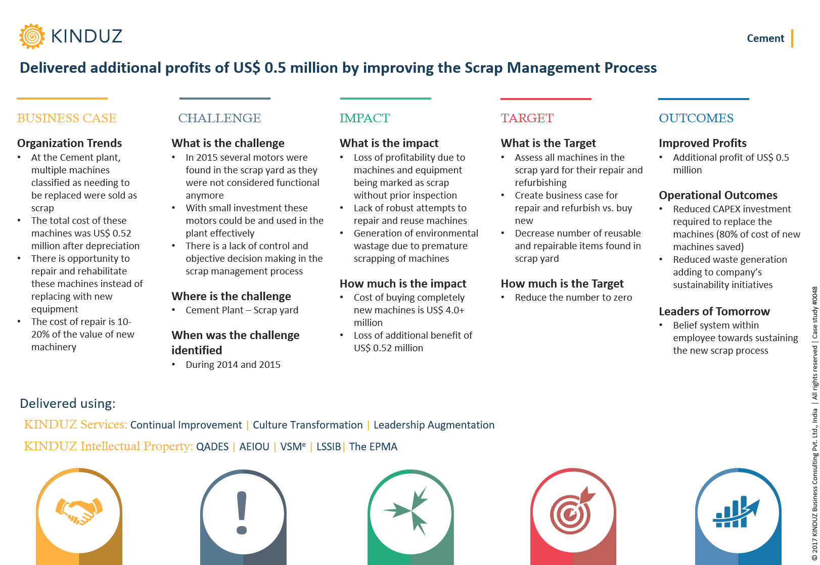 delivered-additional-profits-of-us-0.5-million-by-improving-the-scrap-management-process