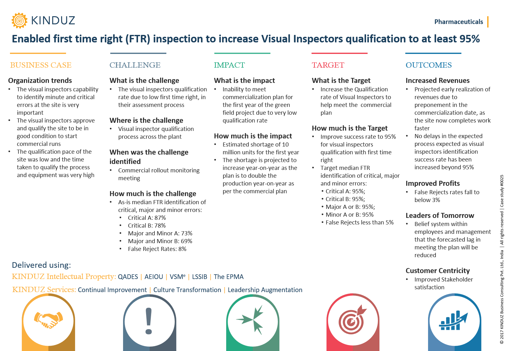 enabled-first-time-right-ftr-inspection-to-increase-visual-inspectors-qualification-to-at-least-95