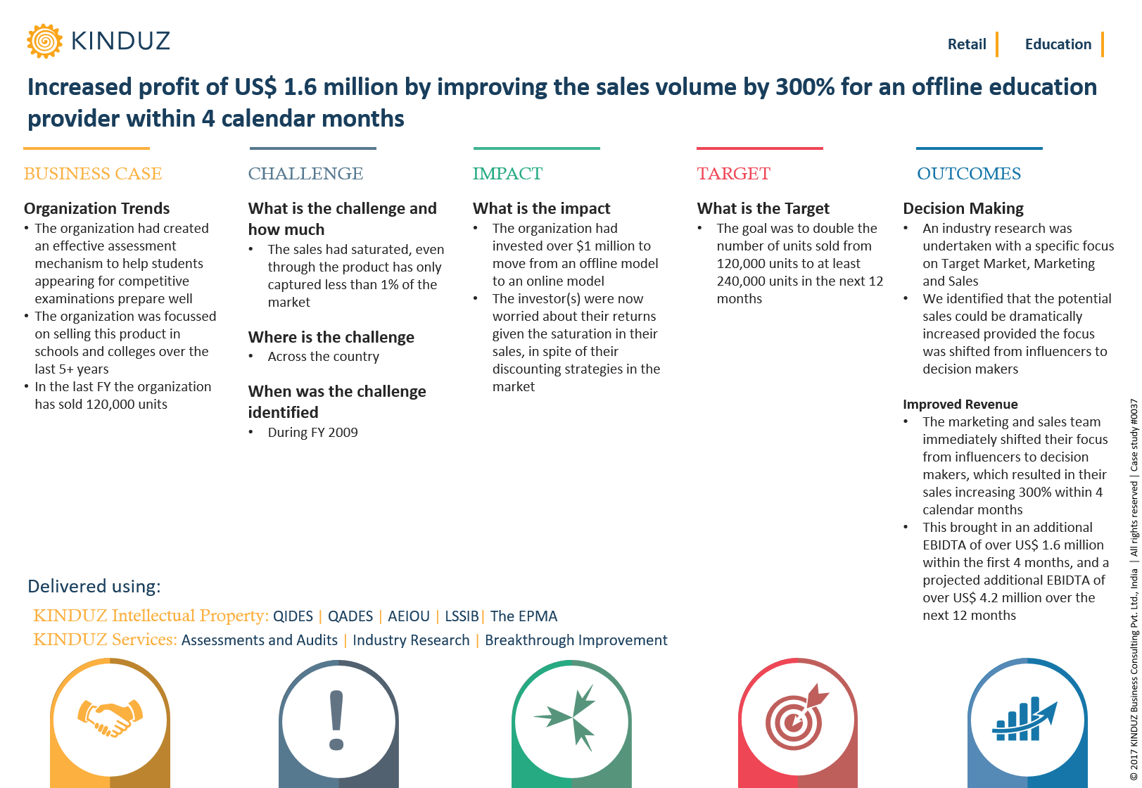 increased-profit-of-us-1.6-million-by-improving-the-sales-volume-by-300-for-an-offline-education-provider-within-4-calendar-months