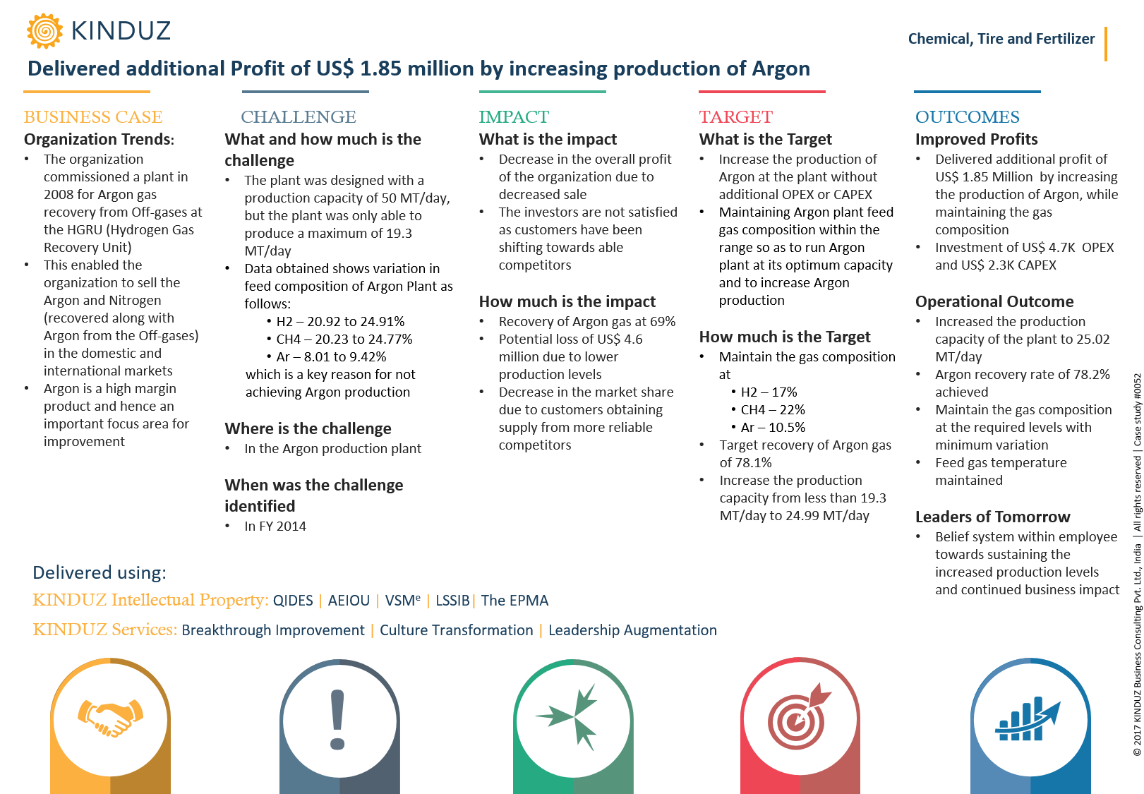 delivered-additional-profit-of-us-1.85-million-by-increasing-production-of-argon