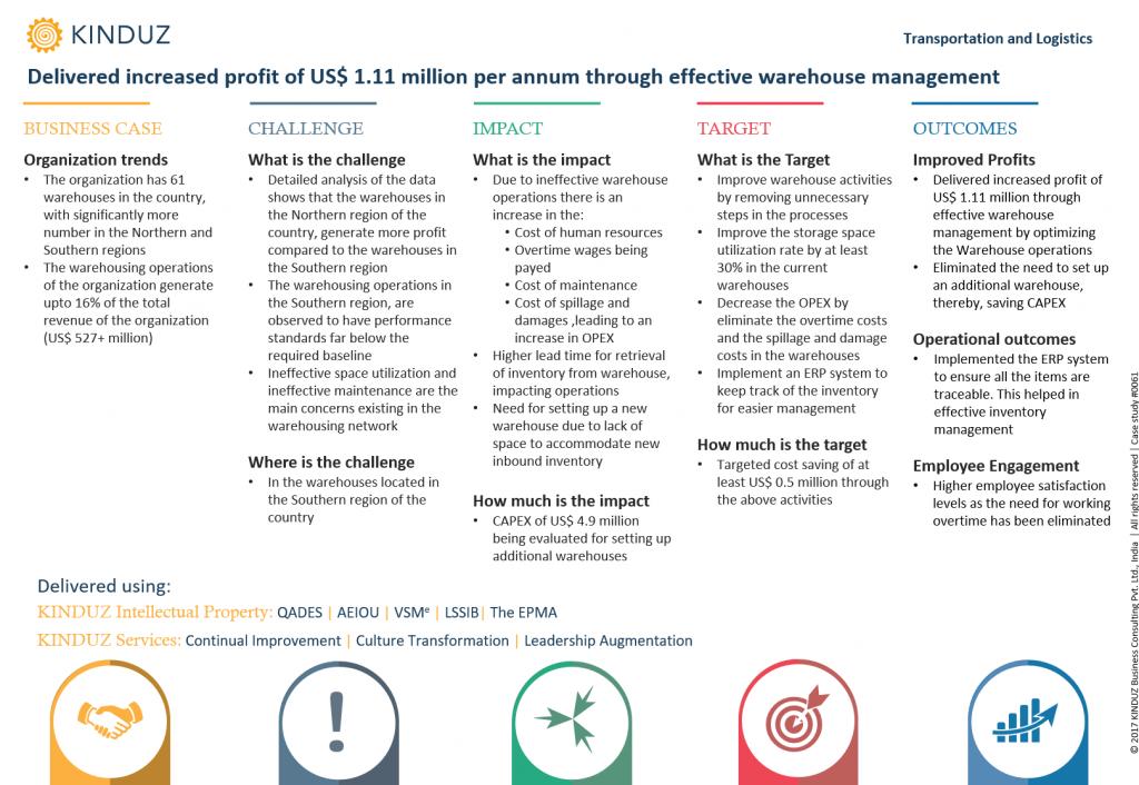 delivered-increased-profit-of-us-1.11-million-per-annum-through-effective-warehouse-management