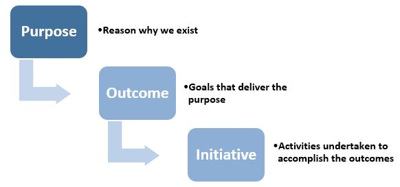 Outline of Purpose, Outcomes, Initiatives
