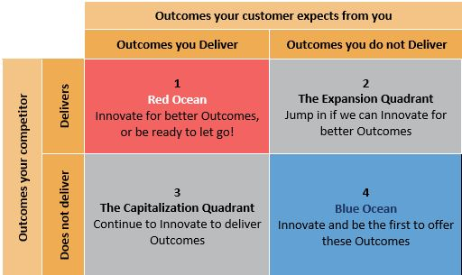 outcomes-your-customer-expects-from-you